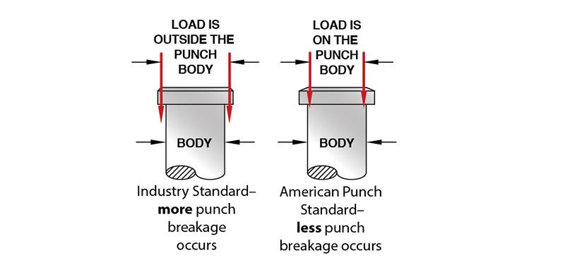 Shouldr Punch
